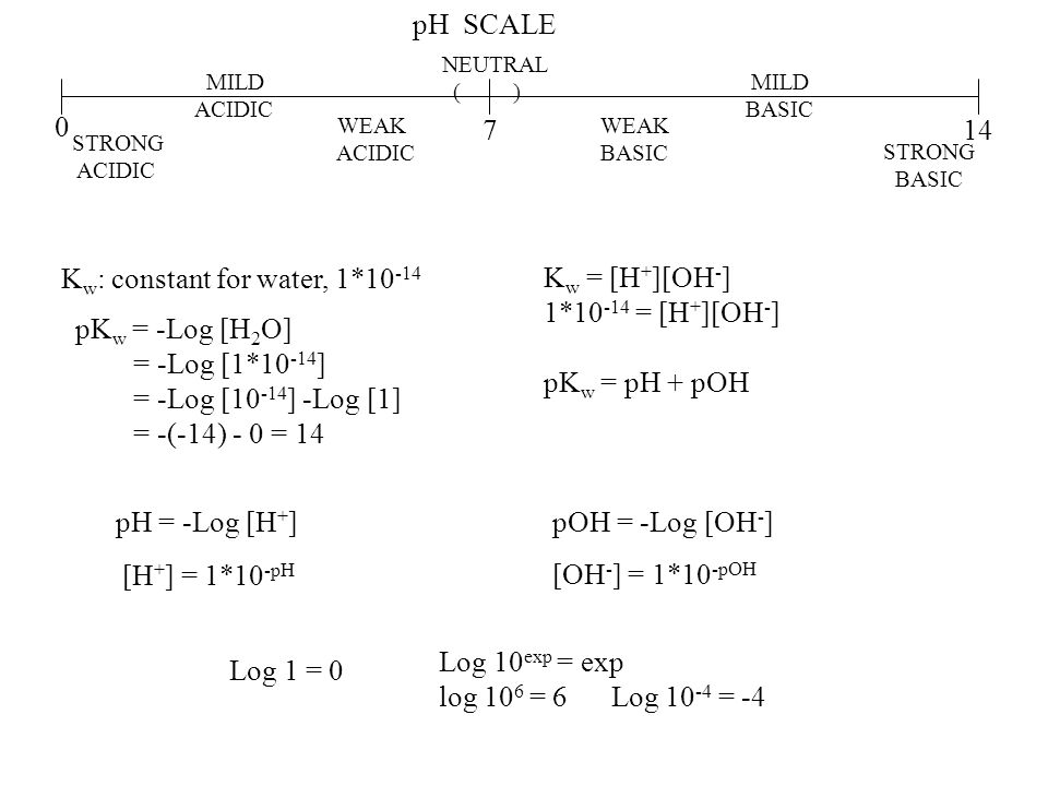 Kw: constant for water, 1*10-14 Kw = [H+][OH-] 1*10-14 = [H+][OH-]
